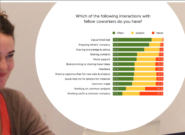 Statistics shown by Desgmag inform us how casual small talk build up a coworking environment