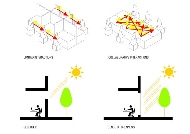Architectural strategies on collaboration and sense of openness